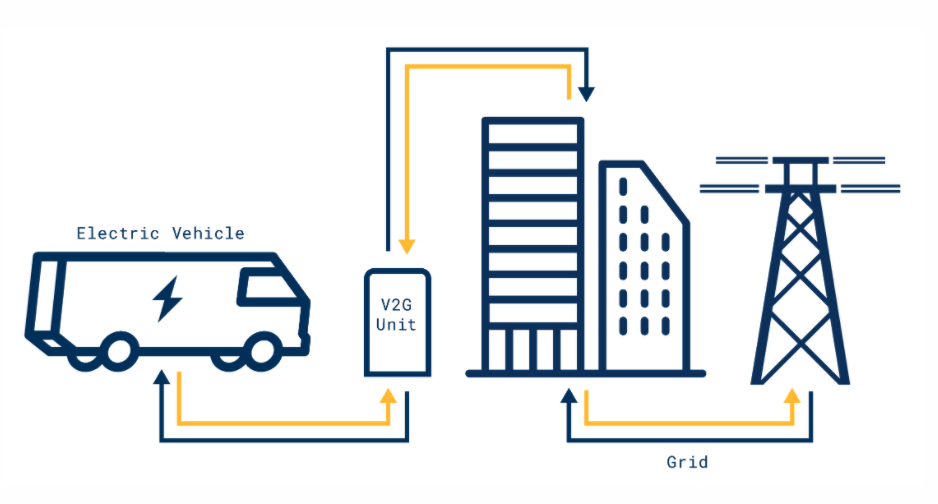 Diagram showing how vehicle-to-grid technology works