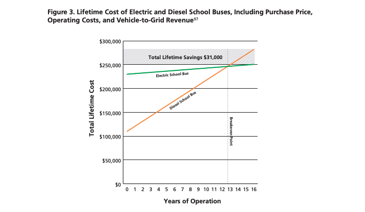 Chart showing total lifetime cost of ownership of diesel vs. electric school buses