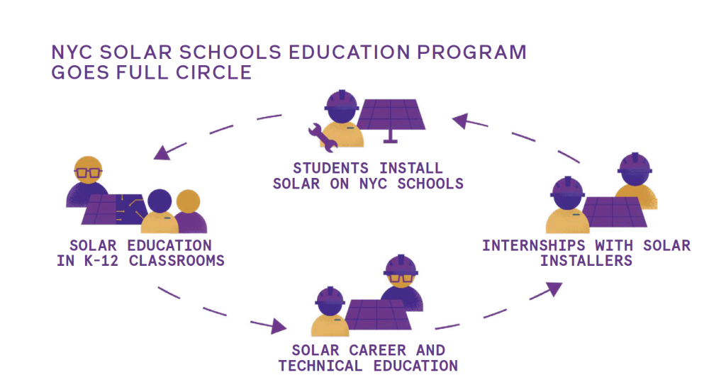 NYC solar schools education program goes full circle
