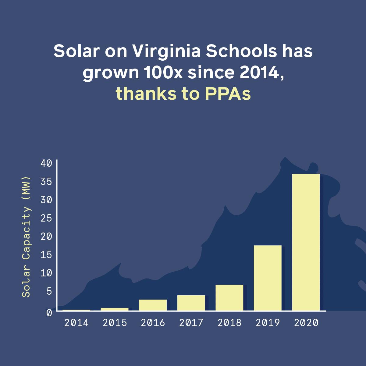 solar on virginia schools has grown 100x since 2014