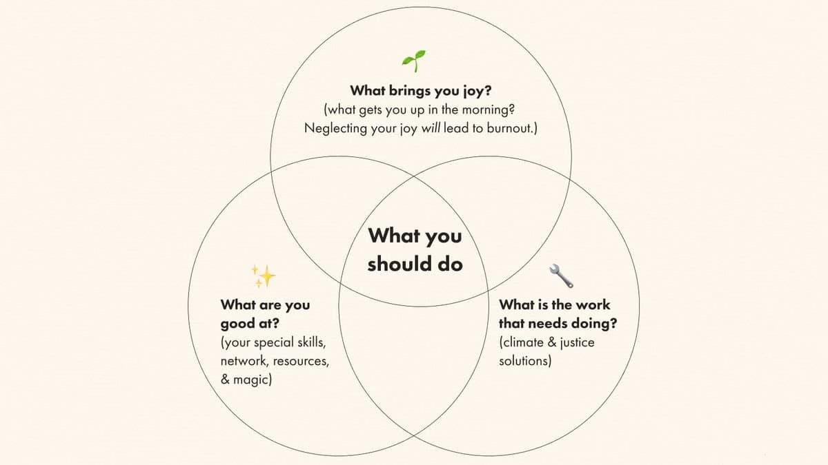Venn diagram from Dr. Ayana Elizabeth Johnson