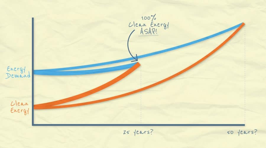 The simplest, most important supply & demand graph ever